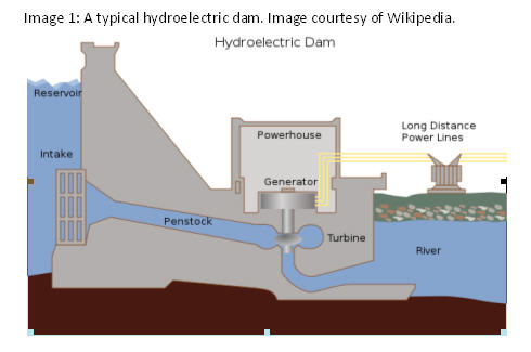 Hydroelectric Generator Diagram For This Experiment Looks At How Wind Generators Operate And Efficient They Are By Tracking The Power That Can Be Captured Using Them Lab Report Potential Energy Hydroelectric Efficiency Samuel
